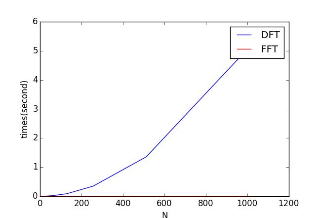 Fast Fourier transform (FFT) — PyNUFFT 0 3 3 documentation